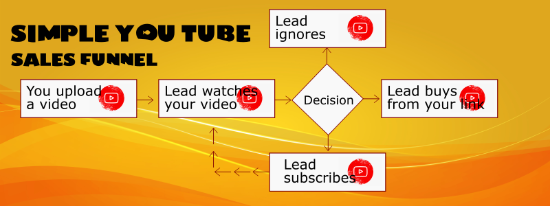 youtube funnel 1