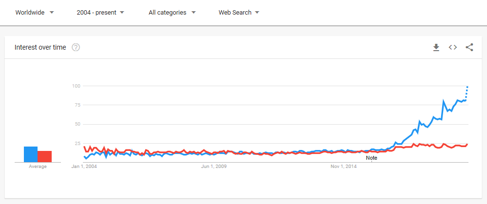 google trend on dropshipping 1